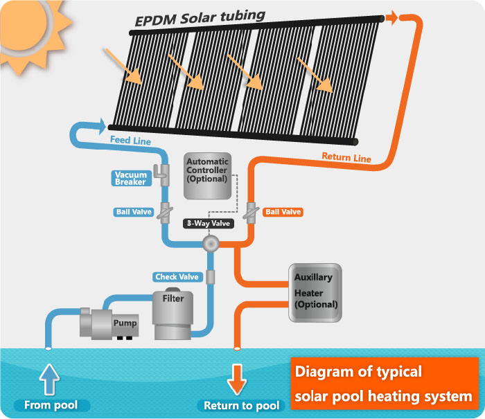 Smart Uses of Solar Energy at Home – The Smart Home Decor