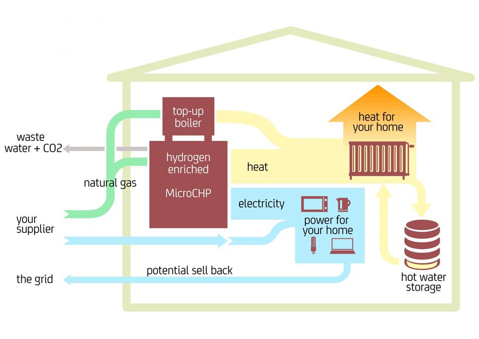 make your home energy efficient with these 3 latest technologies