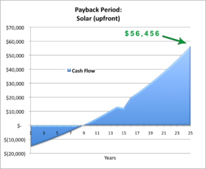 payback_chart_smart-home